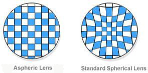 CCC_Aspheric_vs_Spherical_Lens_Design_computer_clipon_reading_glasses